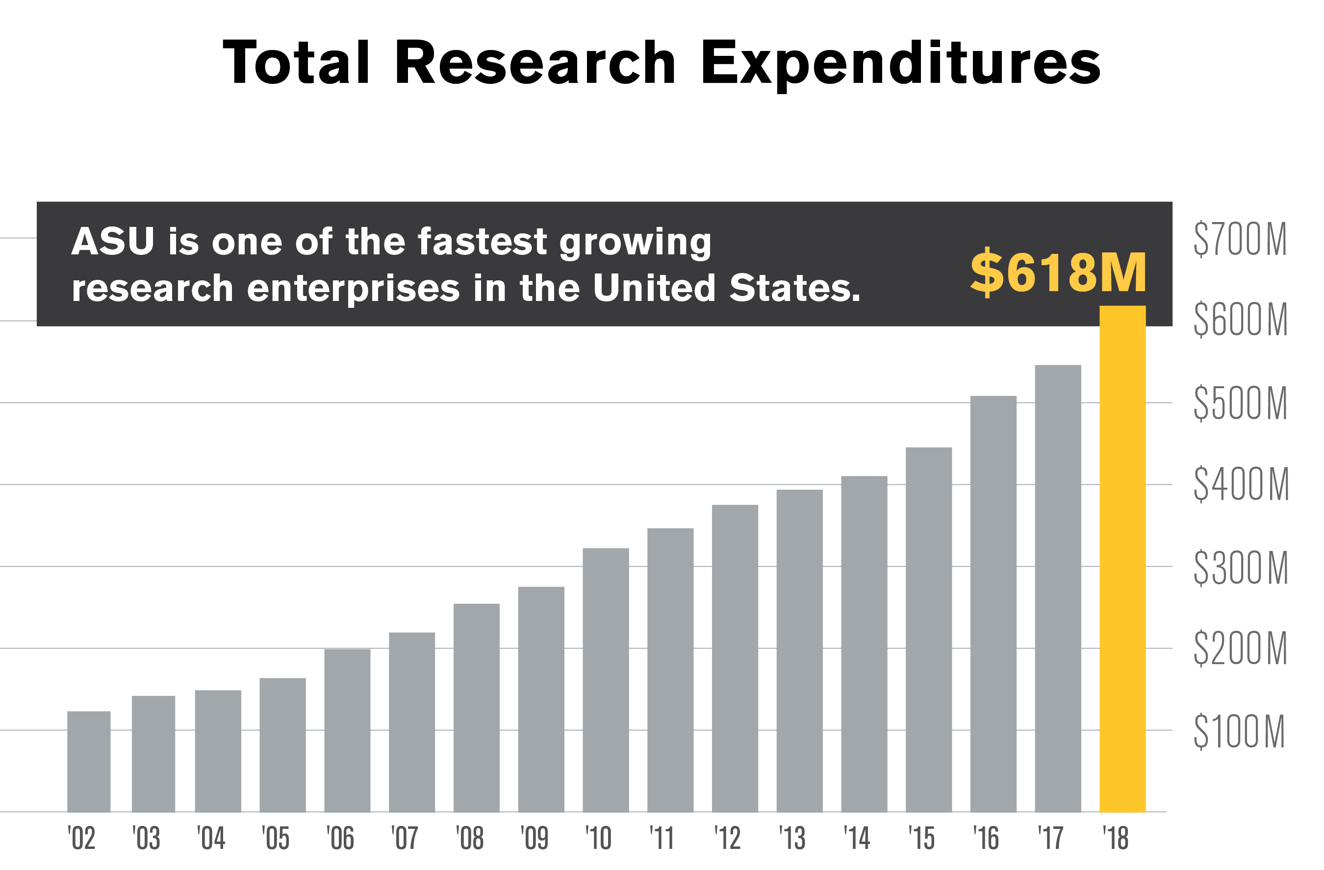 Chart showing growth in ASU research expenditures, ending with $618 million in FY 2018.