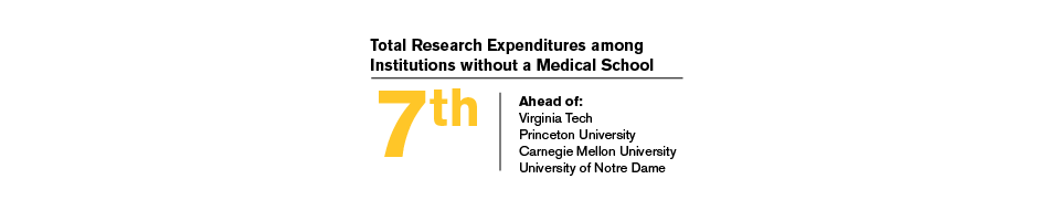 ASU is ranked #7 for total research expenditures among institutions without a medical school.