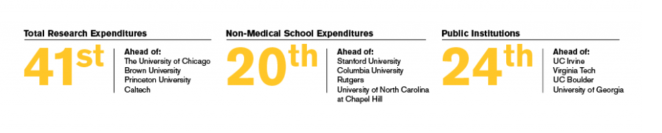 ASU is ranked 41st for total research expeditures
