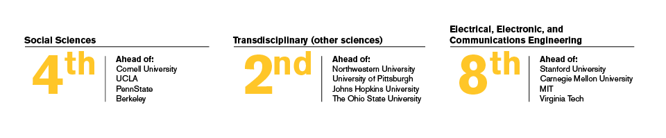 ASU is ranked #4 in social sciences, #2 in transdisciplinary and #8 in electrical, electronic and communications engineering