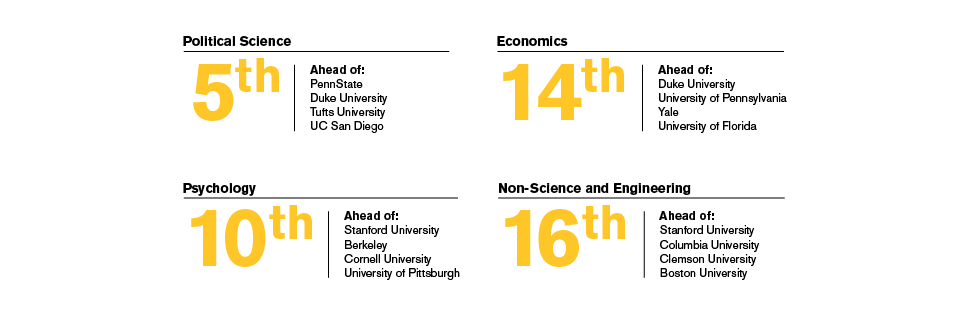 ASU is ranked #5 in political science, #14 in economics, #10 in psychology and #16 in nonscience and engineering