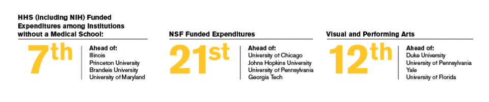 ASU is ranked #7 in HHS funded expenditures without a medical school, #21 for NSF Funded Expenditures and #12 for visual and performing arts.