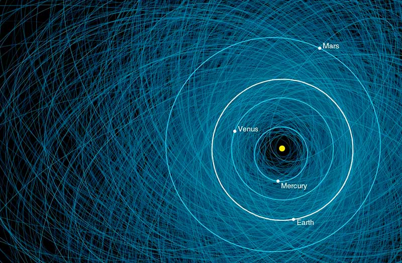 Many blue ellipses layered on top of one another showing the orbits of all known asteroids